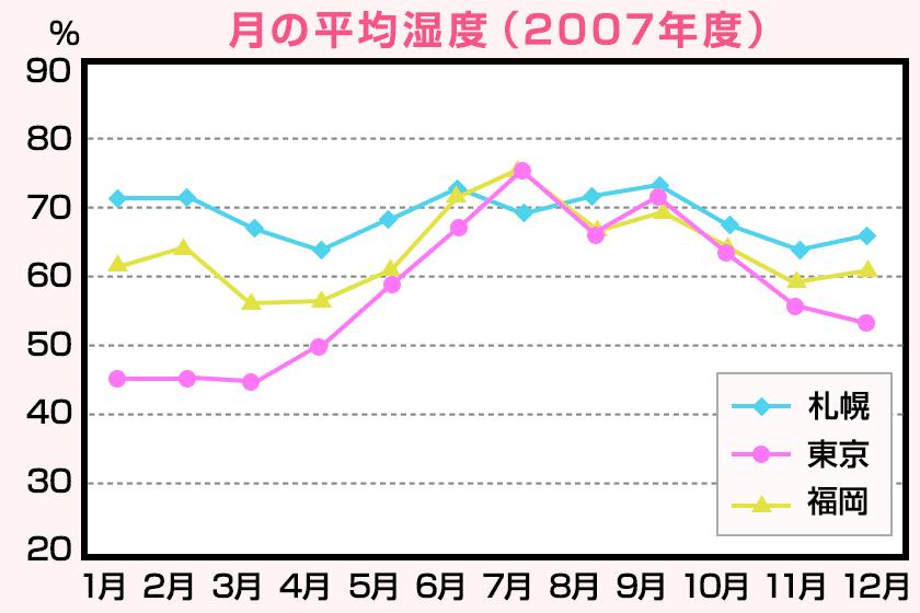 ホームメイト】日本の温度 | お部屋の温度・湿度の調整方法 | 賃貸マンション・アパート情報